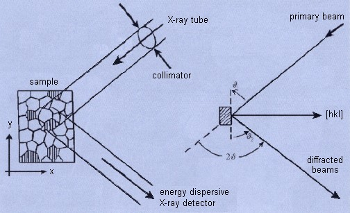 Principle of XRD pole figure measurement